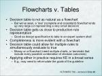 flowcharts v tables