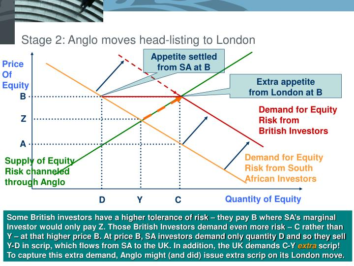 Stage 2: Anglo moves head-listing to London