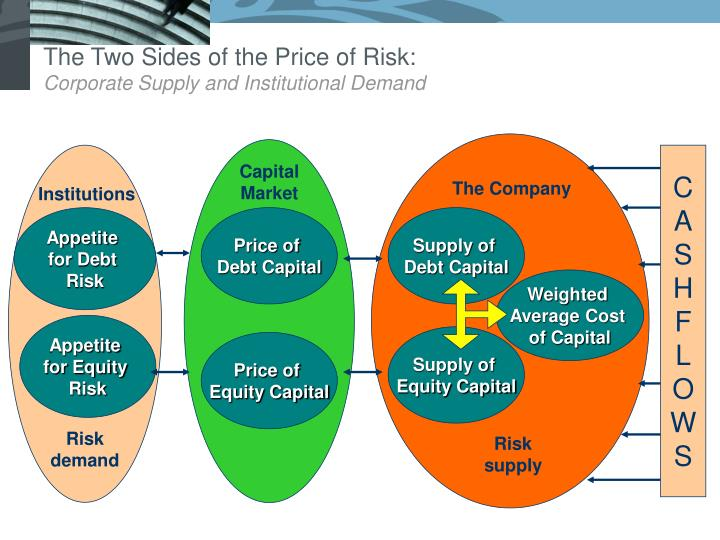 The Two Sides of the Price of Risk: