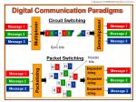 digital communication paradigms