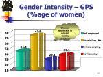 gender intensity gps age of women