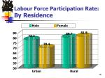 labour force participation rate by residence