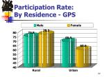 participation rate by residence gps