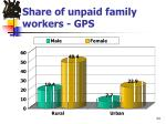 share of unpaid family workers gps