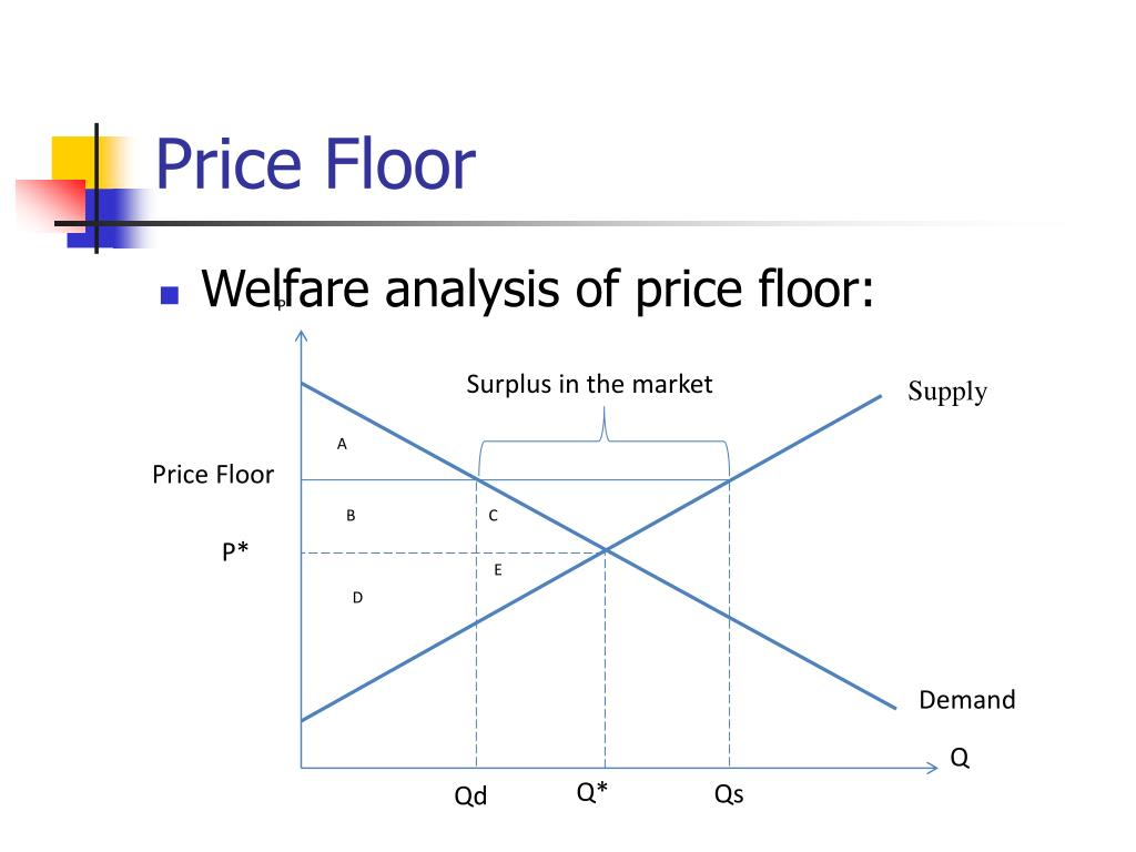 Ppt Applications Of Consumer And Producer Surplus