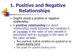 1 positive and negative relationships