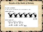 results of the battle of britain