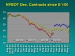 nybot dec contracts since 8 1 00