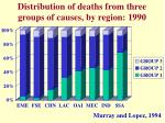 distribution of deaths from three groups of causes by region 1990