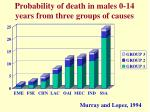 probability of death in males 0 14 years from three groups of causes