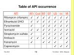 table of api occurrence
