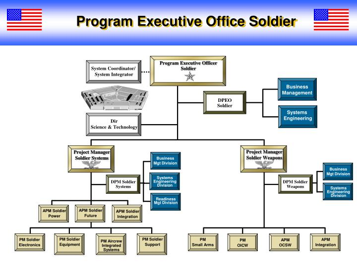 Program Executive Office Soldier