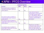 apm pfcg overview8