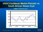 usgc caribbean market petcoke vs south african steam coal