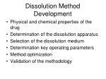 dissolution method development