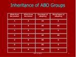 inheritance of abo groups