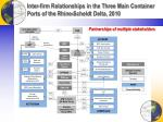inter firm relationships in the three main container ports of the rhine scheldt delta 2010