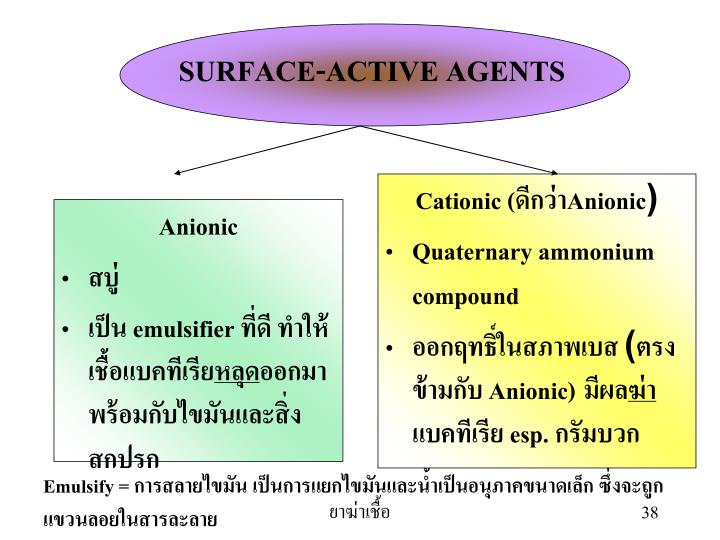 SURFACE-ACTIVE AGENTS
