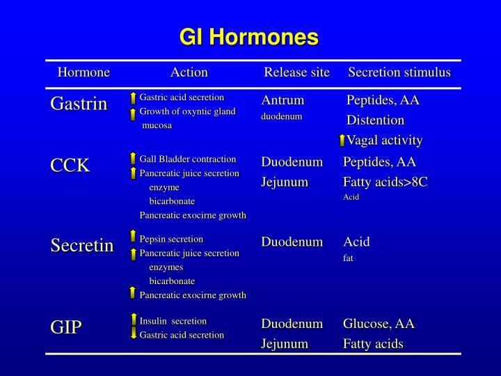 GI Hormones
