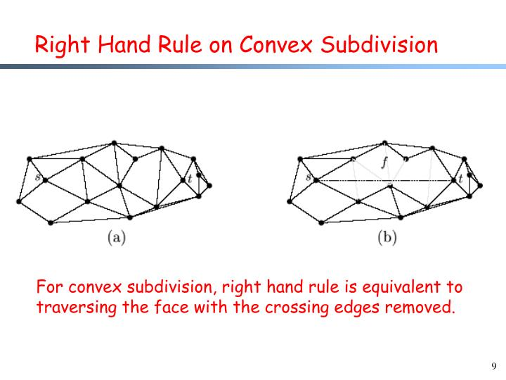 Right Hand Rule on Convex Subdivision