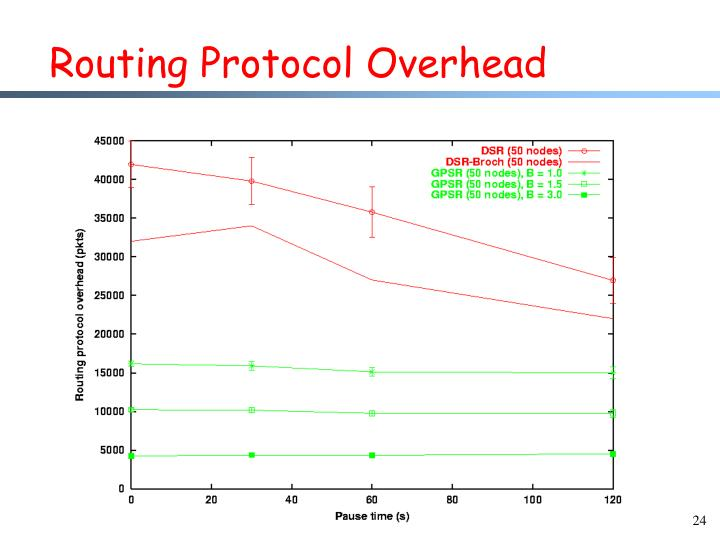 Routing Protocol Overhead