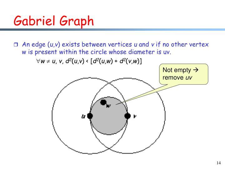 Gabriel Graph