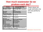 how much wastewater do we produce each day