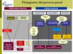 flujograma del proceso penal