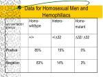 data for homosexual men and hemophiliacs