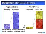 distribution of medical expenses