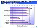 proactive care management participants members with diabetes