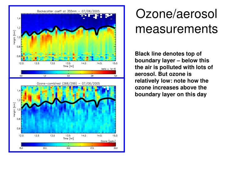 Ozone/aerosol measurements
