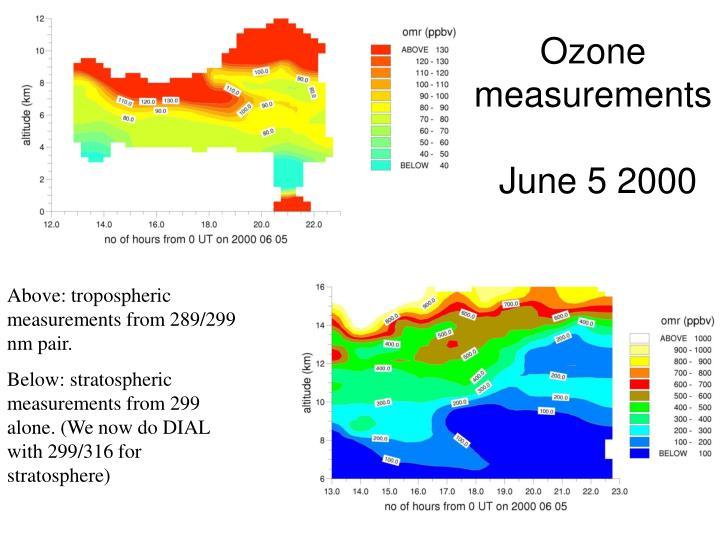 Ozone measurements