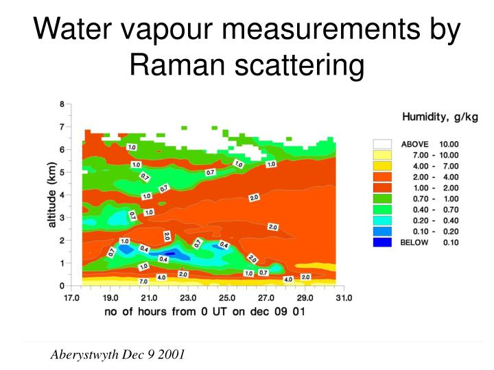 Water vapour measurements by Raman scattering