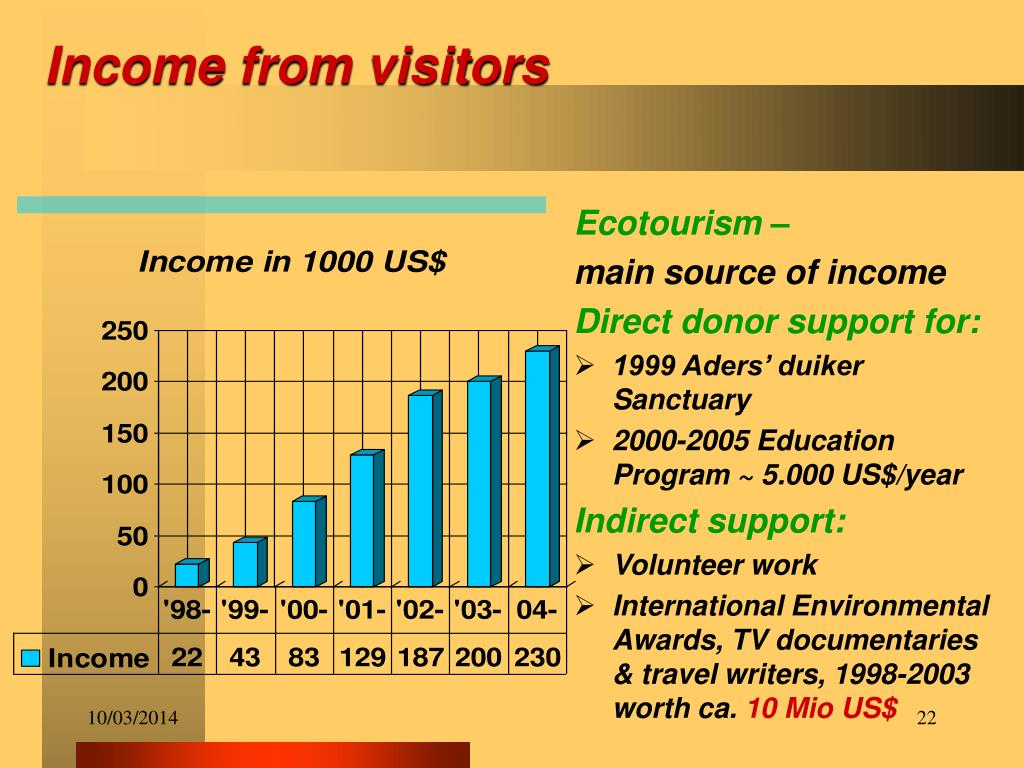 Income from visitors