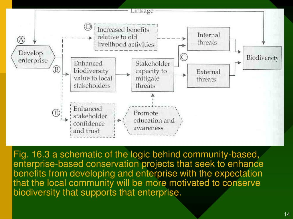 Fig. 16.3 a schematic of the logic behind community-based, enterprise-based conservation projects that seek to enhance benefits from developing and enterprise with the expectation that the local community will be more motivated to conserve biodiversity that supports that enterprise.