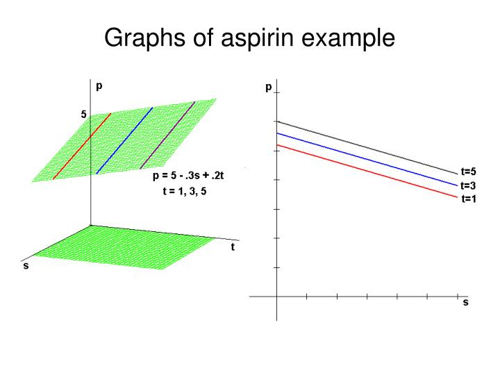 Graphs of aspirin example