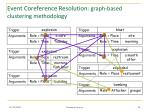 event coreference resolution graph based clustering methodology1
