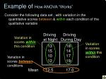 example of how anova works