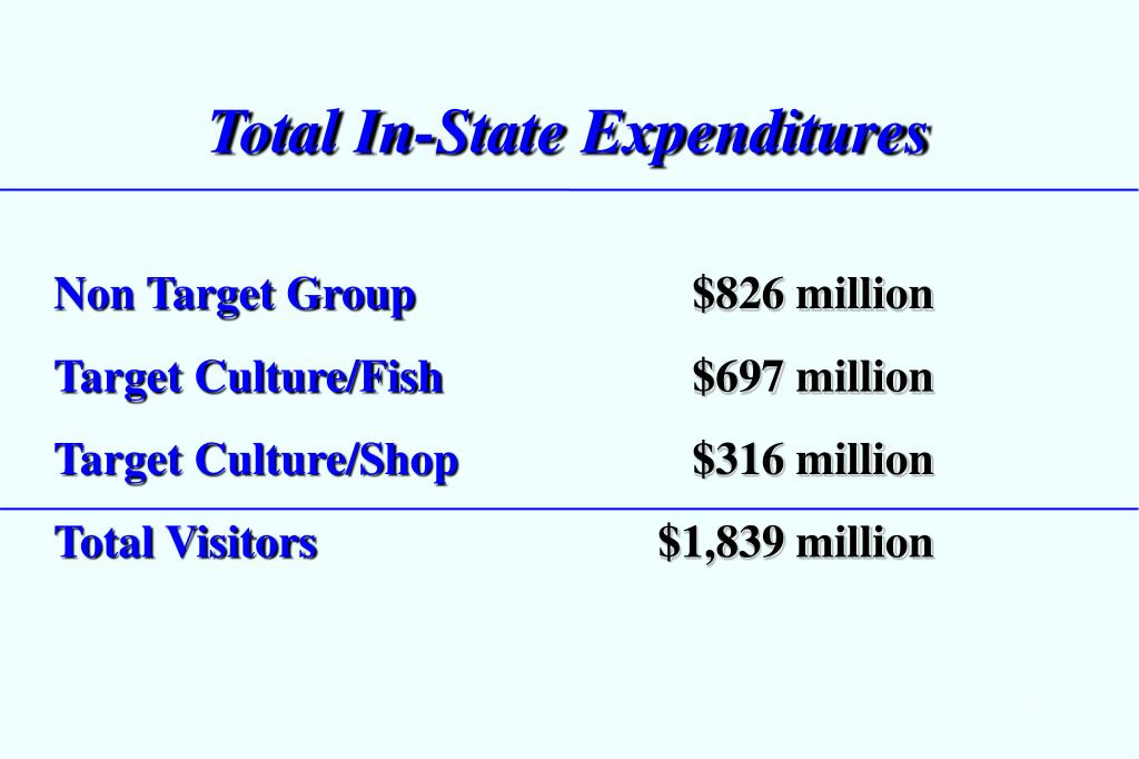 Total In-State Expenditures