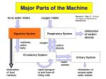 major parts of the machine