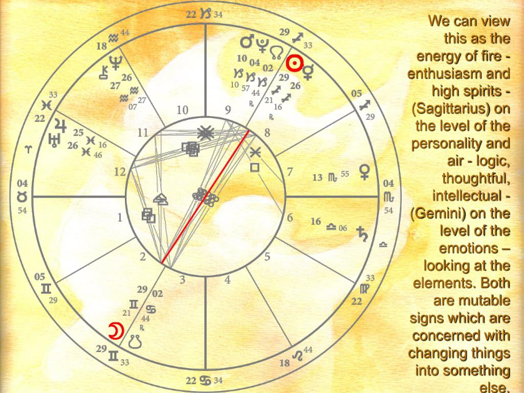We can view this as the energy of fire - enthusiasm and high spirits - (Sagittarius) on the level of the personality and air - logic, thoughtful, intellectual - (Gemini) on the level of the emotions – looking at the elements. Both are mutable signs which are concerned with