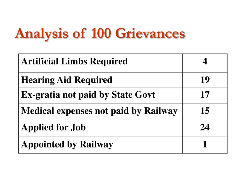 Analysis of 100 Grievances