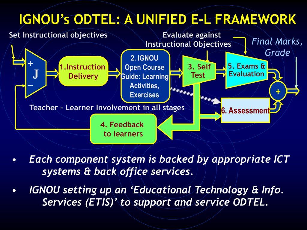 Set Instructional objectives