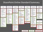 sharepoint online standard summary