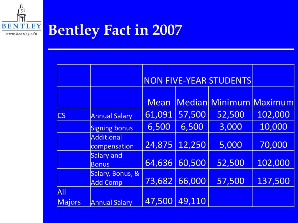 Bentley Fact in 2007
