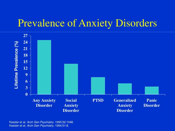 prevalence of anxiety disorders n.