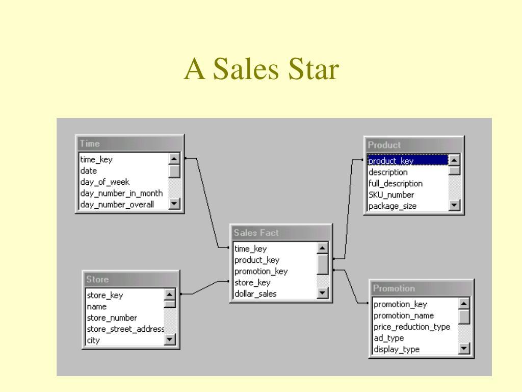 A Sales Star