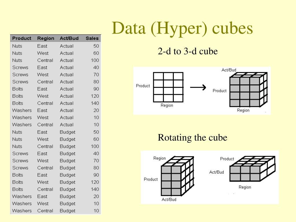Data (Hyper) cubes
