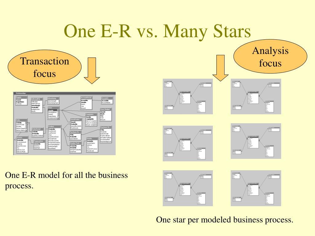 One E-R vs. Many Stars